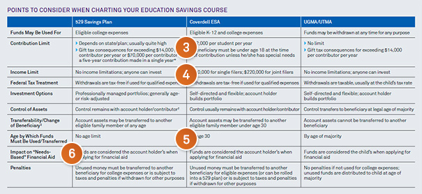 Chart: Points to consider when charting your education savings course