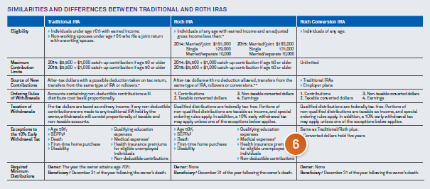 Chart: Similarities and differences between traditional and roth IRAS