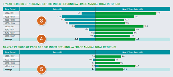 Chart: 5-year period of negative S&P 500 index returns