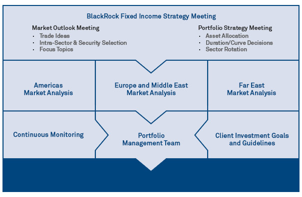 Global fixed income investment process