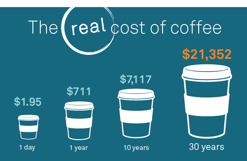 The real cost of coffee