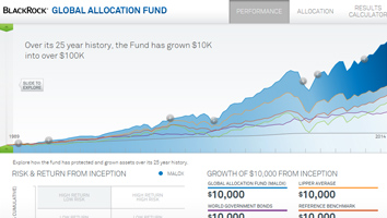 Launch the global allocation interactive chart now.