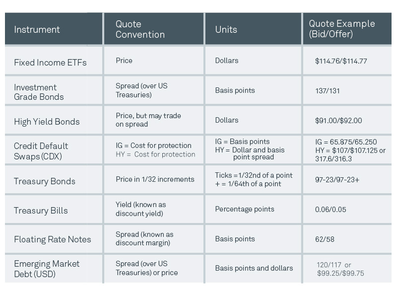 Compare Fixed Income