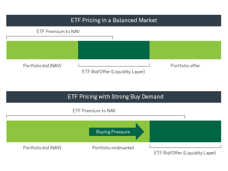 ETF Pricing