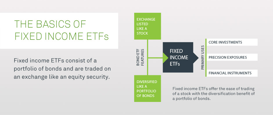 The Basics of Fixed Income ETFs