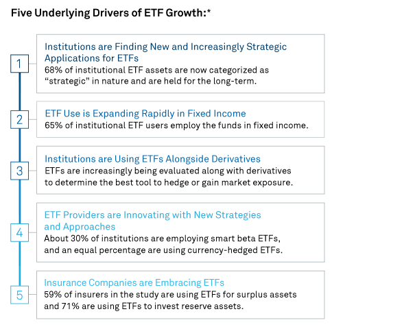 Five Underlying Drivers of ETF Growth