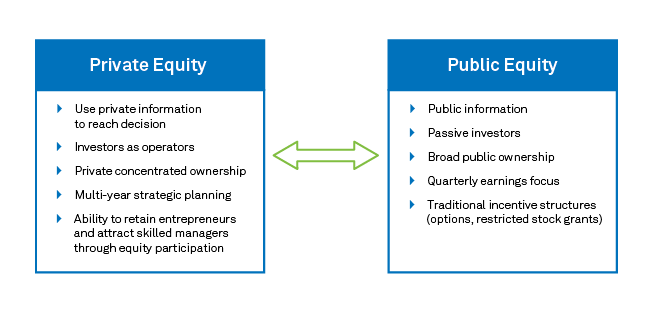 Private equity: Comparison to public equity