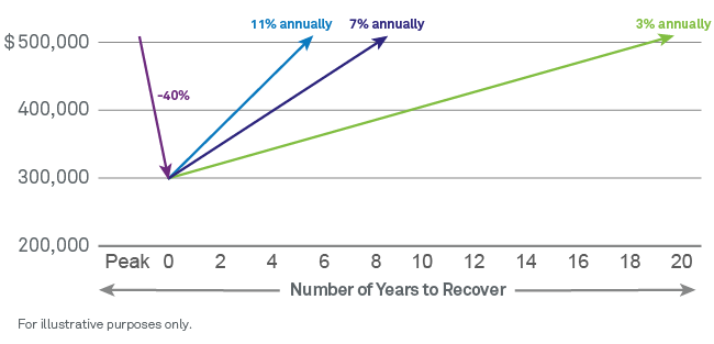Chart: It can take years to recover from a market downturn
