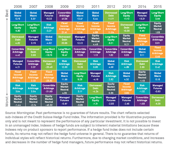 Yearly total returns: Selected sub-indexes compared to the S&P 500 index