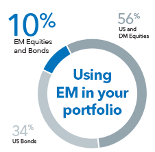 Using emerging markets in your portfolio