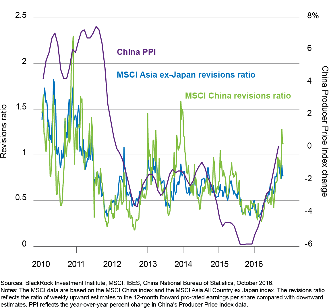 China reflation and Asia earnings revisions