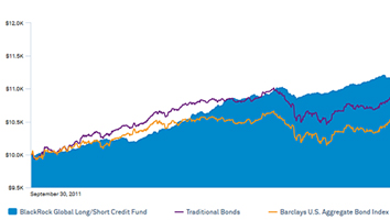 Launch the global long/short credit fund chart now.