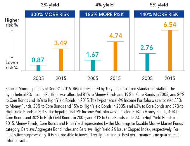 Now and then: same yield, more risk