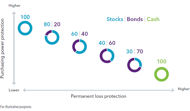 Balanced portfolio protection chart