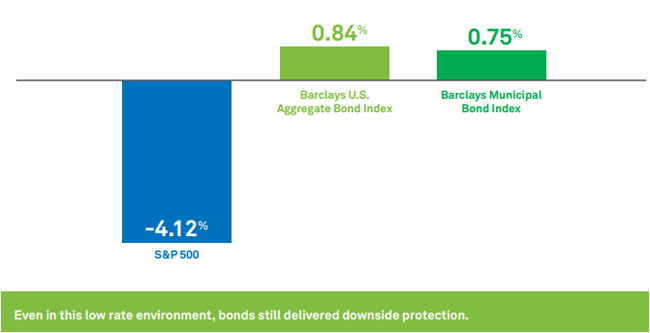 Chart: Bonds vs. stocks performance
