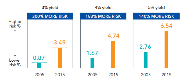 Now and then: same yield, higher risk
