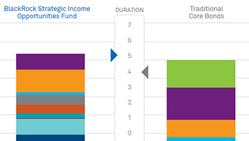 Launch strategic income opportunities fund interactive chart now.