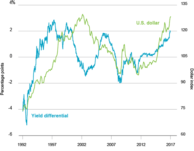 Yield differential and the U.S. dollar, 1990-2017