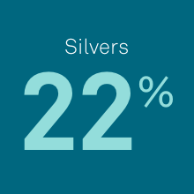 Silvers Stat