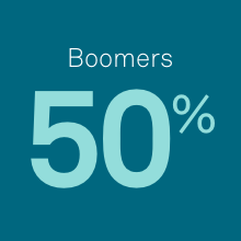 Boomers Stat