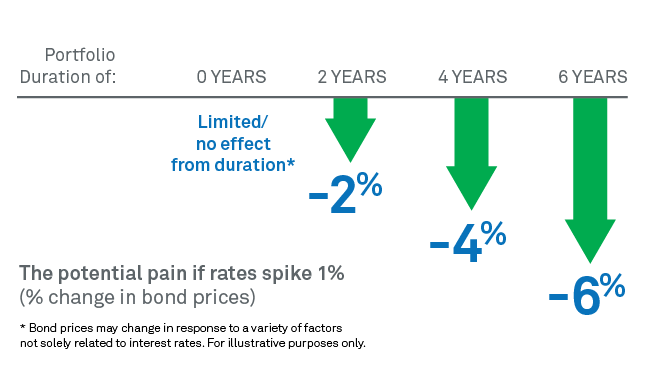 Change in bond prices if rates spike 1%