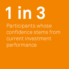 Stats for participants' confidence