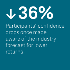 Participants' confidence drop stat