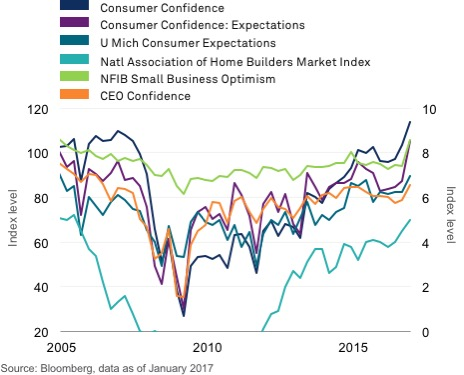 Chart: Boost in consumer and business confidence