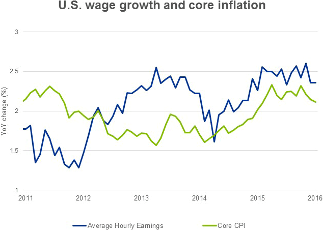 U.S. wage growth and core inflation