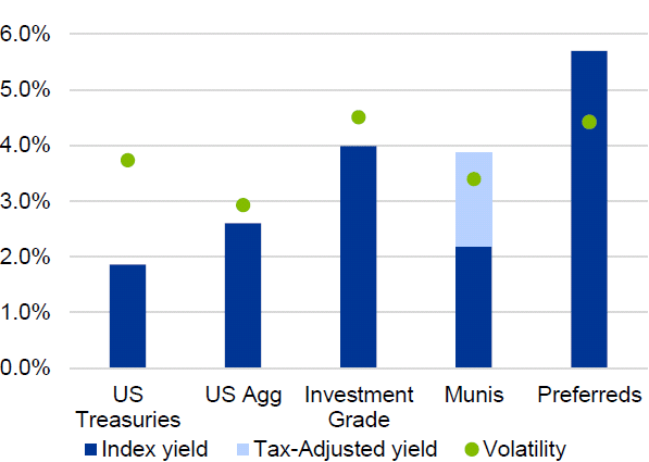 Figure 2. Yields and volatility