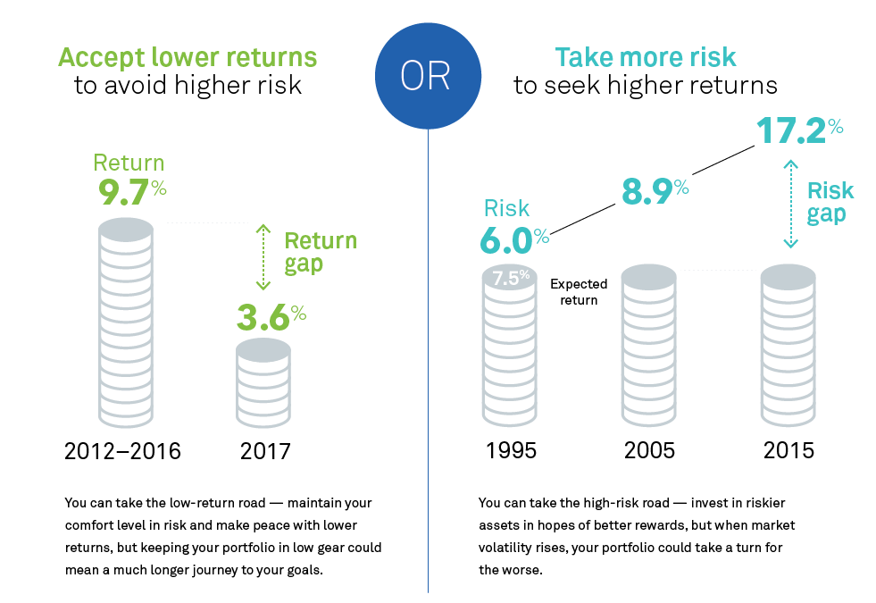 Accept lower returns or take more risk