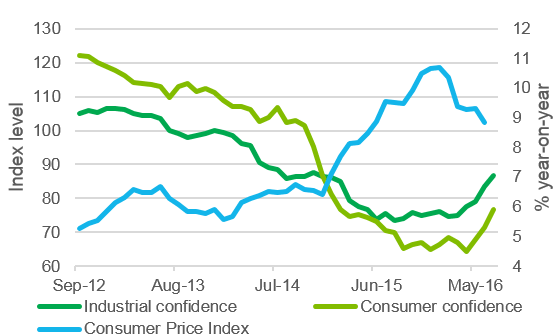 Figure 1: Inflation down and confidence rising