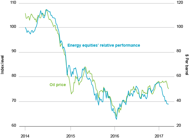 World energy equities' relative performance and crude oil prices chart