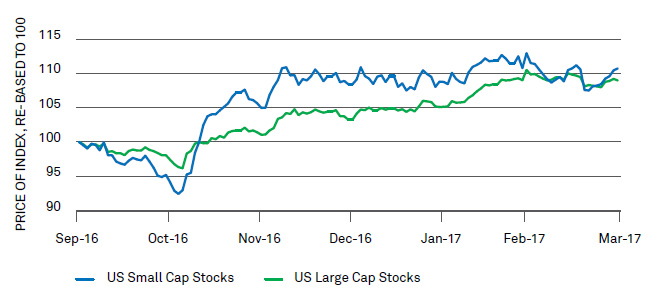 Chart: U.S. small cap outperformance has narrowed