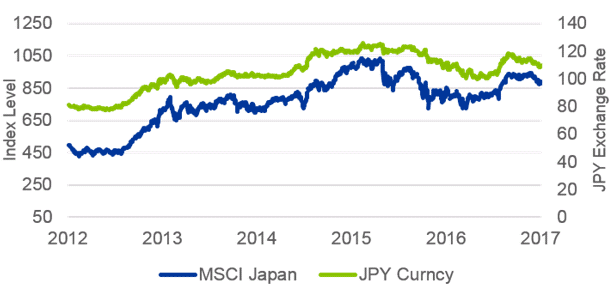 Japanese equities and a weaker yen