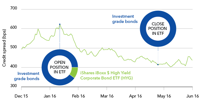 Trade credit spreads with an ETF