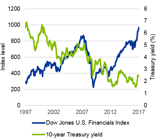 Figure 2: Dow Jones Financials vs. 10 yr Treasury