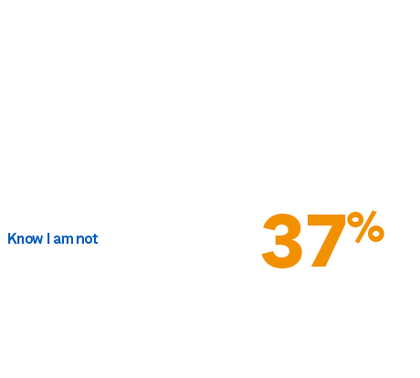 Retirement: To what extent do you think you are on track to achieve the income you want in retirement.