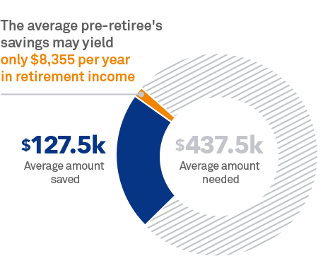 Chart: The average pre-retiree's savings may yield