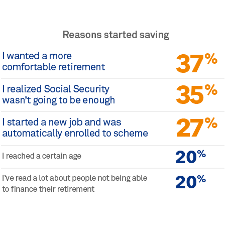 Chart: Reasons to start saving
