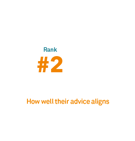 The role of advisors: Top drivers of satisfaction with financial advisors.