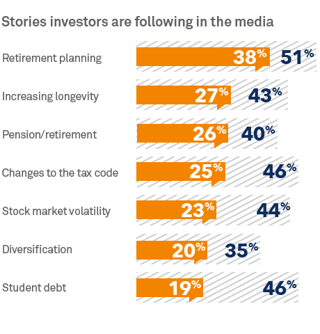 Chart: Stories investors are following in the media