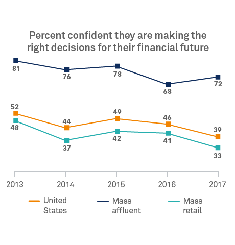 Chart: Percent making right decisions for their financial futures