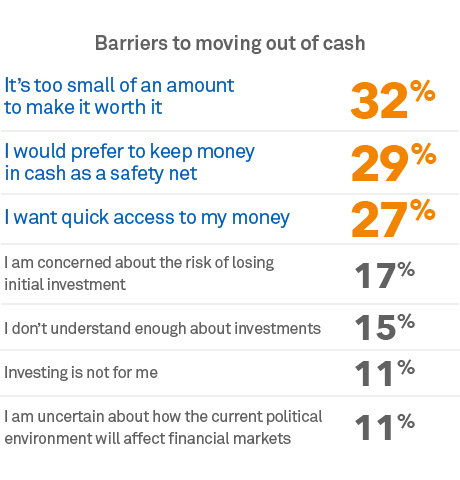 Chart: The biggest barriers