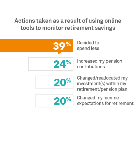 Chart:Actions taken as a result of online tools to monitor retirement savings