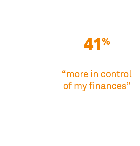 Chart: Impact of monitoring investments online