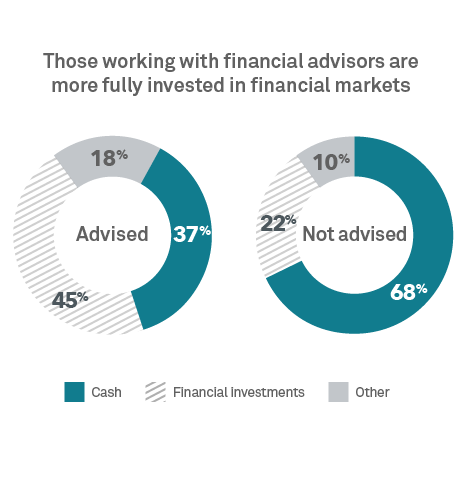 Chart: Advised investors and cash