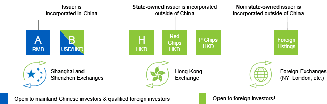 Understanding the major Chinese equity share classes