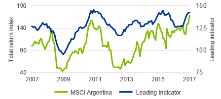 Figure 1: Argentinean optimism abounds