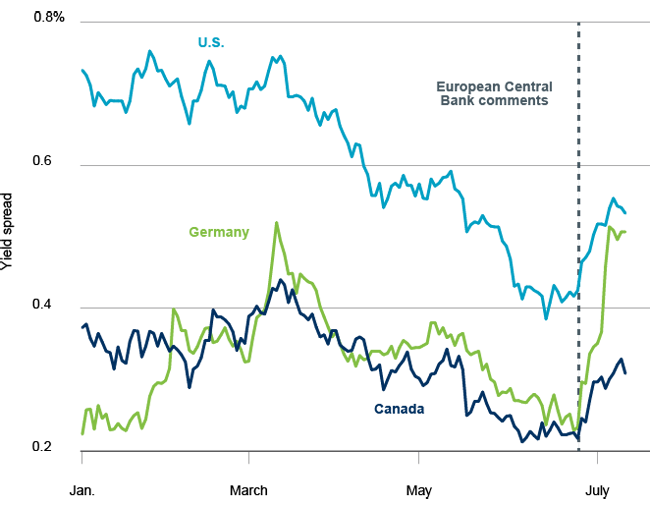 Difference between five and two year government bond yields, 2017